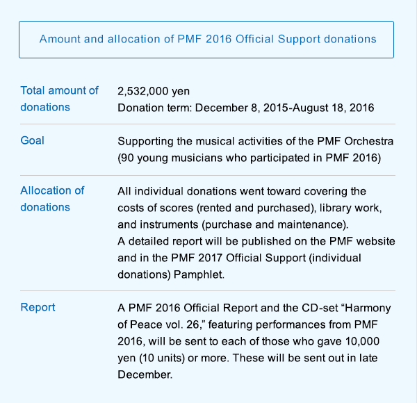 【Amount and allocation of PMF 2016 Official Support donations】Total amount of donations:2,532,000 yen Donation term: December 8, 2015-August 18, 2016/Goal:Supporting the musical activities of the PMF Orchestra (90 young musicians who participated in PMF 2016)/Allocation of donations:All individual donations went toward covering the costs of scores (rented and purchased), library work, and instruments (purchase and maintenance). A detailed report will be published on the PMF website and in the PMF 2017 Official Support (individual donations) Pamphlet./Report:A PMF 2016 Official Report and the CD-set Harmony of Peace vol. 26, featuring performances from PMF 2016, will be sent to each of those who gave 10,000 yen (10 units) or more. These will be sent out in late December.