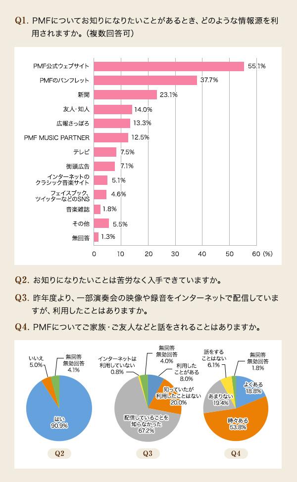 Q1.PMFについてお知りになりたいことがあるとき、どのような情報源を利用されますか。(複数回答可)A.PMF公式ウェブサイト 55.1%/パンフレット 37.7%/新聞 23.1%/友人・知人 14.0%/広報さっぽろ 13.3%/PMF MUSIC PARTNER 12.5%/テレビ 7.5%/街頭広告 7.1%/インターネットのクラシック音楽サイト 5.1%/フェイスブック、ツイッターなどのSNS 4.6%/音楽雑誌 1.8%/その他 5.5%/無回答 1.3% Q2.お知りになりたいことは苦労なく入手できていますか。 A. はい 90.9%/いいえ 5.0%/無回答・無効回答 4.1% Q3.昨年度より、一部演奏会の映像や録音をインターネットで配信していますが、利用したことはありますか。A.利用したことがある 8.0%/知っていたが、利用したことはない 20.0%/配信していることを知らなかった 67.2%/インターネットは利用していない 0.8%/無回答・無効回答 4.0% Q4.PMFについてご家族・ご友人などと話をされることはありますか。 A.よくある 18.8%/時々ある 53.8%/あまりない 19.4%/話をすることはない 6.1%/無回答・無効回答 1.8%