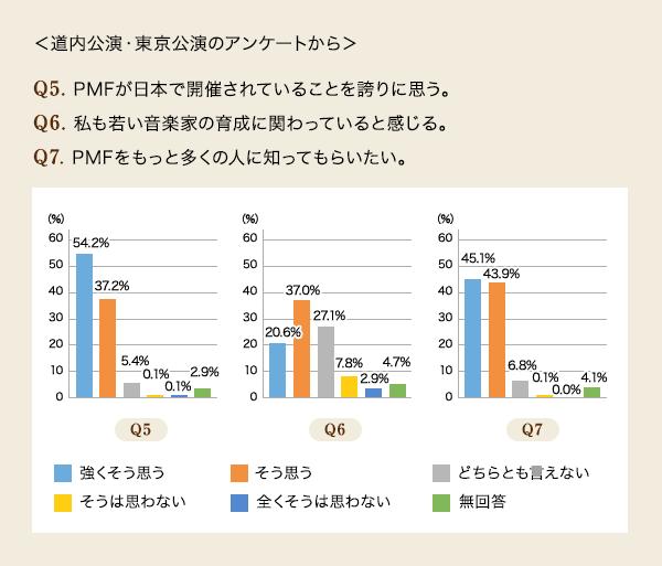 Q5.PMFが日本で開催されていることを誇りに思う。 A.強くそう思う 54.2%/そう思う 37.2%/どちらとも言えない 5.4%/そうは思わない 0.1%/全くそうは思わない 0.1%/無回答 2.9% Q6.私も若い音楽家の育成に関わっていると感じる。 A.強くそう思う 20.6%/そう思う 37.0%/どちらとも言えない 27.1%/そうは思わない 7.8%/全くそうは思わない 2.9%/無回答 4.7% Q7.PMFをもっと多くの人に知ってもらいたい。A.強くそう思う 45.1%/そう思う 43.9%/どちらとも言えない 6.8%/そうは思わない 0.1%/全くそうは思わない 0.0%/無回答 4.1%