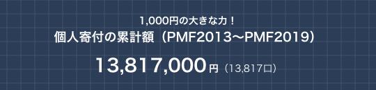 1,000円の大きな力!個人寄付の累計額(PMF2013〜PMF2019)13,817,000円(13,817口)