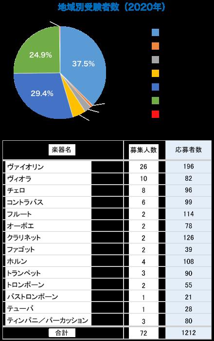 図:地域別受験者数(2020年)