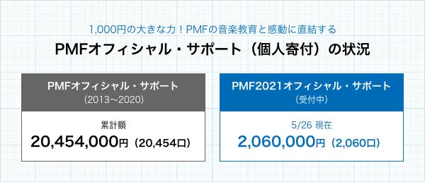 1,000円の大きな力!PMFの教育と音楽の感動に直結するPMFオフィシャル・サポート(個人寄付)の状況/PMFオフィシャル・サポート(2013〜2020) 累計額20,454,000円(20,454口)/PMF2021オフィシャル・サポート(募集中) 5/25 現在2,060,000円(2,060口)